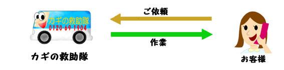 カギの救助隊福岡の鍵工事