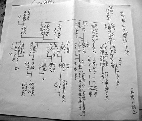 親族の林瑞子さん調査の図