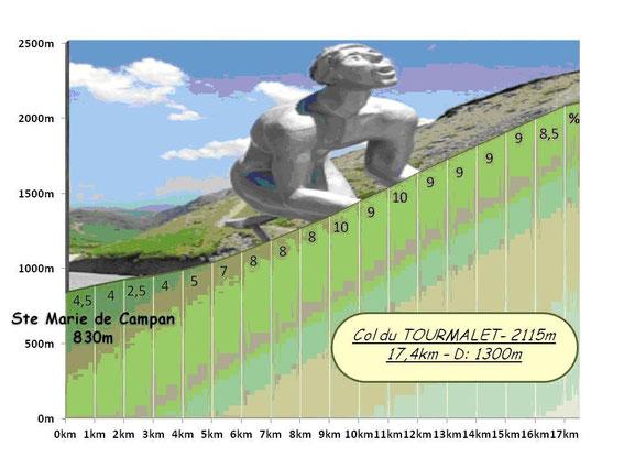 Col del Tourmalet