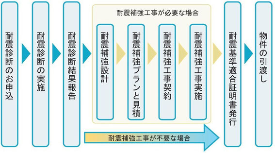 耐震基準適合証明書の発行 申込から発行まで