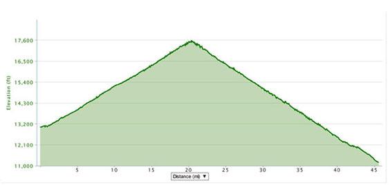 Ladakh Khardung-La Challenge Profile