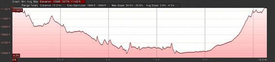 Ladakh Half Marathon Elevation Chart 2018