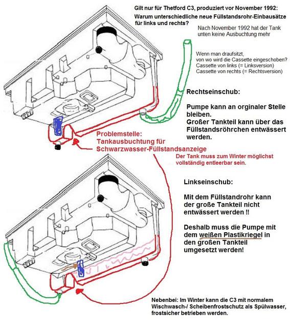 thetford toilette wohnwagen ottos jimdo page. Black Bedroom Furniture Sets. Home Design Ideas