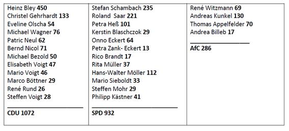 Stimmenvergabe der einzelnen Kandidaten. Alle Angaben ohne Gewähr!