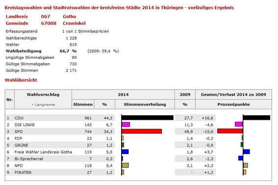 Quelle: wahlen.thueringen.de