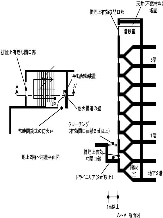 階段の最上部及び各階の中間部分ごとに排煙上有効な開口部を設けた場合の例 避難器具 減免 特例