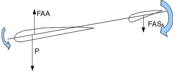 Illustration 2: En piqué, le couple de rappel exercé par le stabilisateur augmente