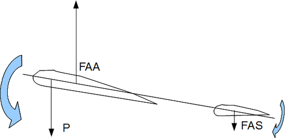 Illustration 3: Cabré, le couple de rappel exercé par le stabilisateur diminue