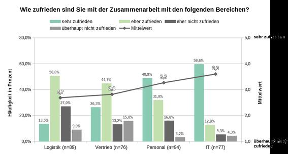 Beispiel Ergebnisdarstellung Mitarbeiterumfrage Säulendiagramm