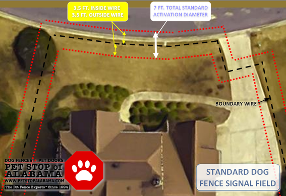Standard Dog Fence Signal Field Graphic