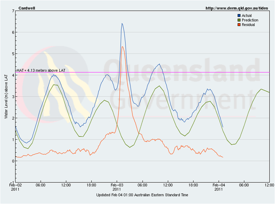 Storm tide levels during the passage of Severe Tropical Cyclone Yasi at Cardwell. from www.qld.gov.au/tides ccby.
