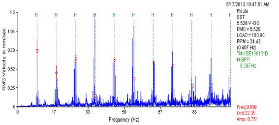 exemplarisches Frequenzspektrum aus einem Prüfbericht