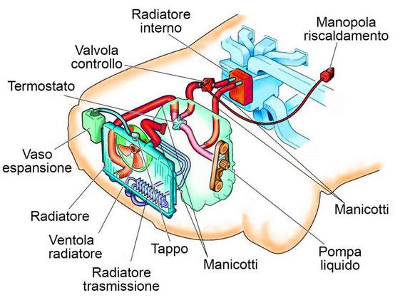 Pezzi di ricambio circuito raffreddamento acqua auto