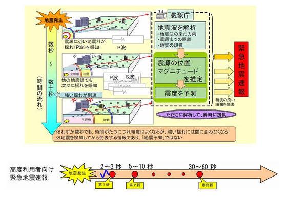 パソコン向け緊急地震速報専用ソフト「SignalNow Professional」