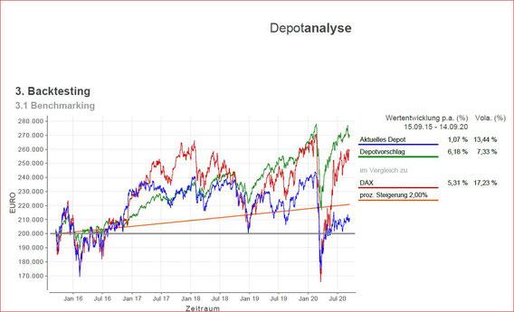 Depotanalyse-Graphik bei MAYERCONSULT - Ihr freier Finanz- und Versicherungsmakler in Aalen