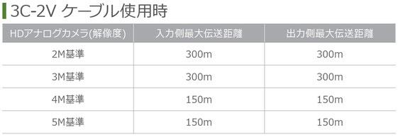 AnalogHD用リピーター SC-MCR01 伝送距離標(3C-2V)