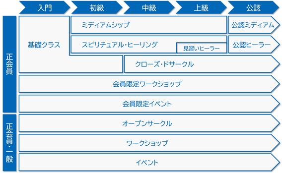 会員区分と参加できるクラス・コースの一覧