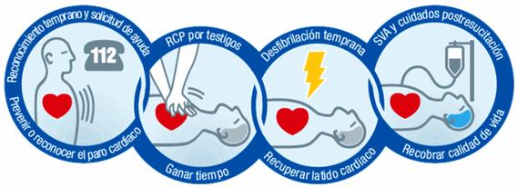 Cadena de la supervivencia ante una parada cardiorrespiratoria