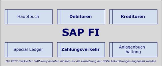 SEPA SAP FI www.hettwer-beratung.de