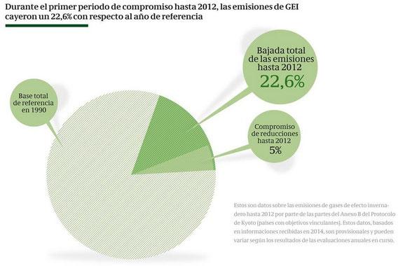 Fuente: ONU Cambio Climático