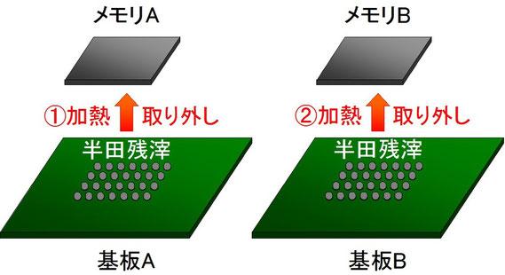 BGA移植 図2 基板AからメモリAの取り外し 基板BからメモリBの取り外し
