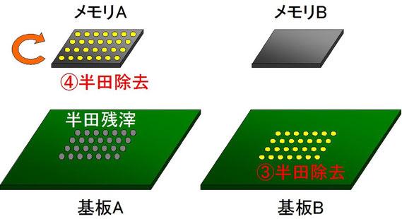 BGA移植 図3 基板Bの半田除去 メモリAの半田除去