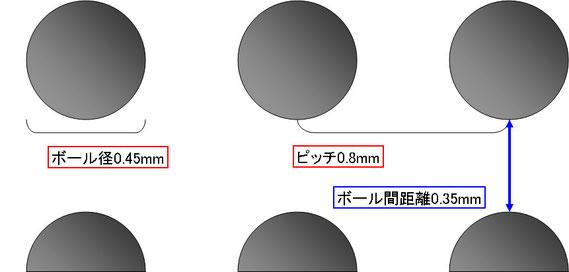 BGA 0.8mmピッチ