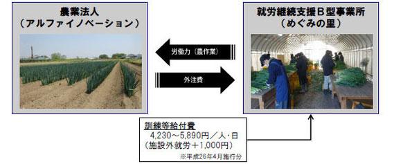農福連携のビジネスモデル