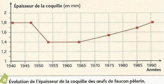 Evolution de l'épaisseur de la coquille en fonction des années. Source: internet.