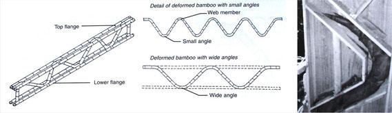 Tallos de bambú en zigzag