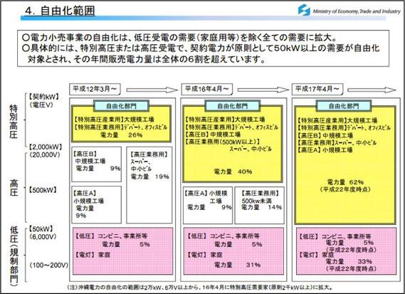 電力自由化の範囲(2014年6月現在)
