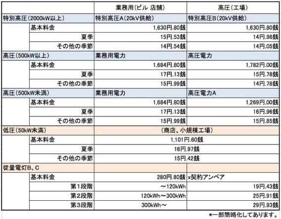 電気料金表(東京電力)