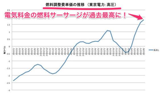 電気料金の燃料サーチャージ(燃料費調整単価)が過去最高に!