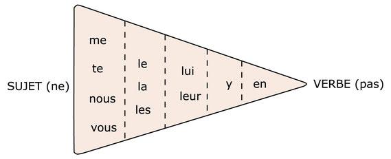 https://www.abiweb.de/franzoesisch-grammatik-crashkurs/die-pronomen-les-pronoms/die-stellung-der-pronomen-im-satz.html