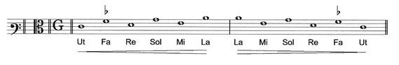 Martin Agricola | Hexachord | Hexachordsystem | hexachord system | Musica Choralis Deudsch