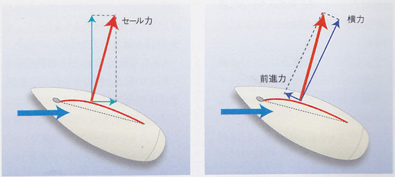 図3-1 揚力と抗力を合成した「セール力」     図3-2 「セール力」を横力と前進力に分解