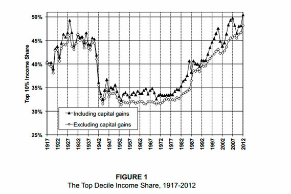The Top decile income share, 1917-2012