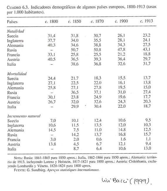 Tabla indicadores demográficos