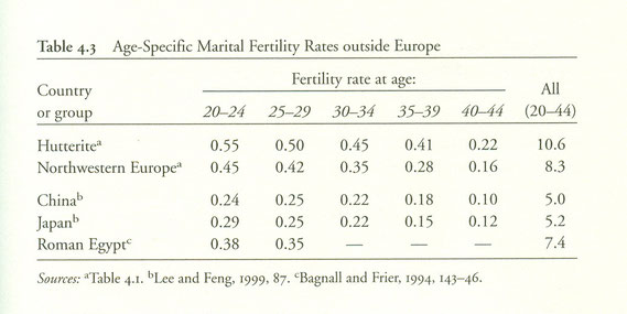 Table with data on marital fertility