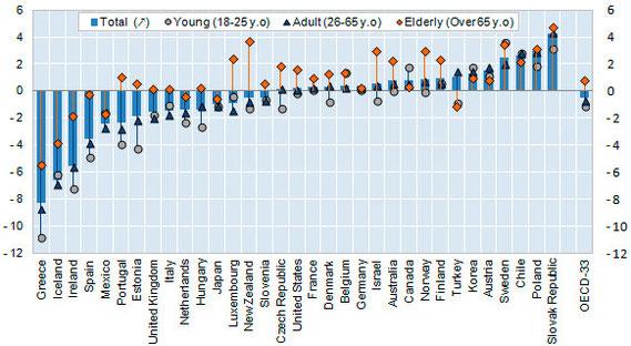 Evolución de la renta disponible en los países de la OCDE, 2007-2011