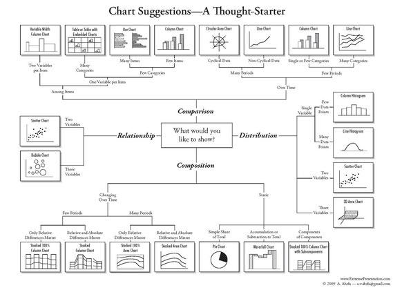 Escoger el mejor gráfico