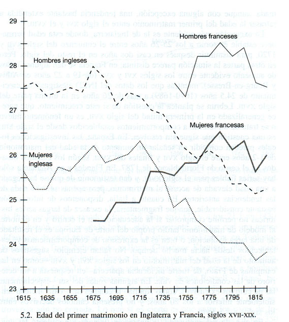 Gráfico que representa la edad del matrimonio en Francia e Inglattera 1615-1825