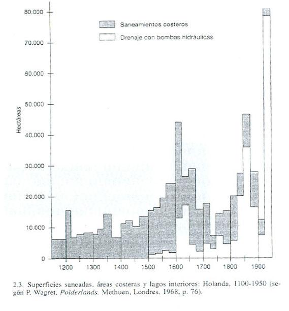 Gráfico de la evolución de las superficies saneadas en Holanda entre 1100 y 1950