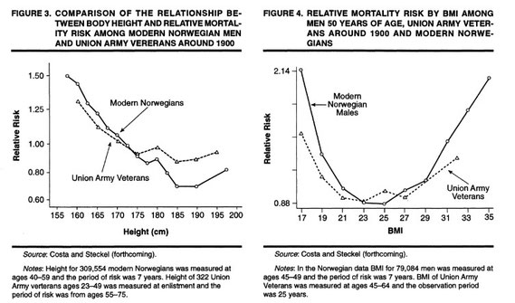 Body height, BMI and mortality