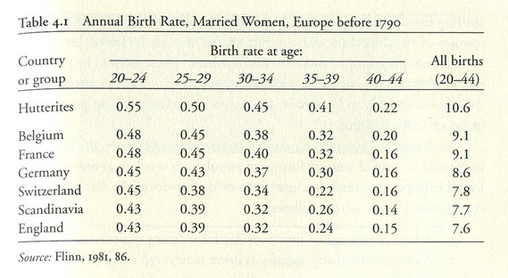 Table with data on birth rates before 1790