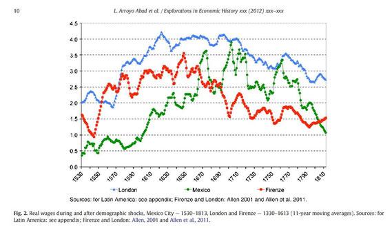 Gráfico evolución de los salarios reales en América siglos XVI al XIX