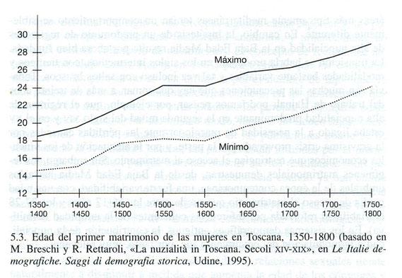 Gráfico con la edad del primer matrimonio en Toscana, 1350-1800