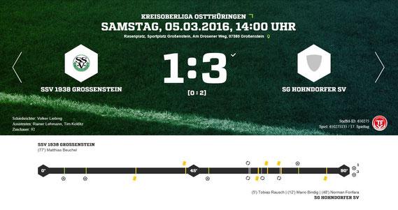 Gegen abgezockte Gäste aus Hohndorf präsentierte sich unsere SSV-Erste beim ersten Pflichtspieleinsatz in 2016 noch weit entfernt von jeglicher Wettkampfform. Bereits nach 12 Minuten lief man einem Zwei-Tore-Rückstand hinterher.