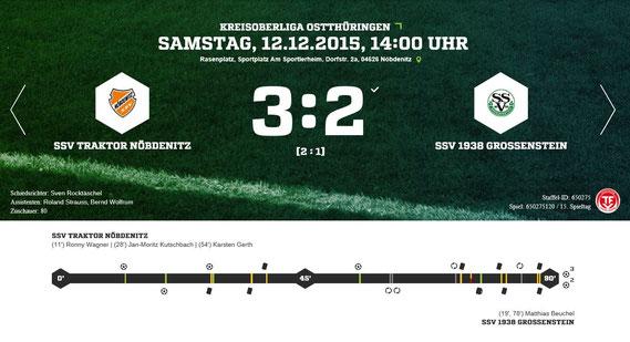 Beim letzten Auftritt in diesem Jahr mussten unsere Jungs eine verdiente Niederlage beim Lokalrivalen Nöbdenitz einstecken. Trotz des bitteren Beigeschmacks verabschiedet man sich als Liganeuling mit einer guten Hinrunde aus dem Jahr 2015.
