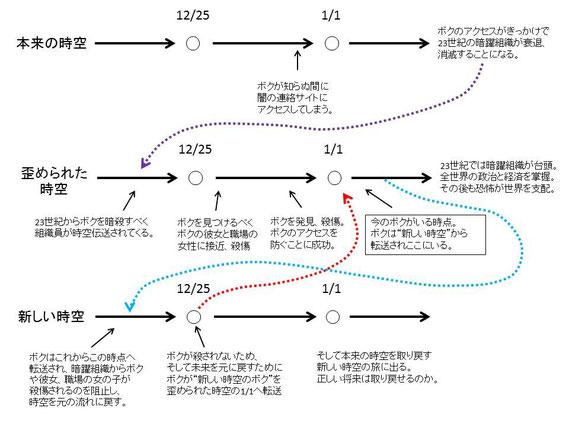 時空のチャート